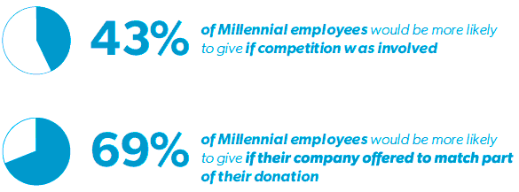 Competition drives millennial giving