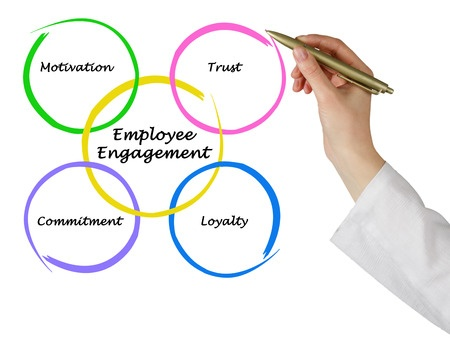 Employee engagement benefits employers