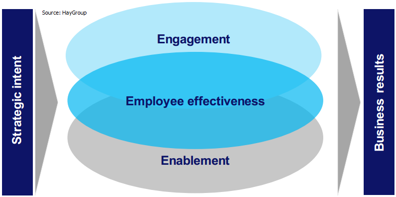 Employee engagement boosts corporate profits