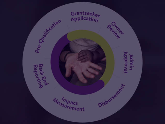One CSR Management System - Automate Grantmaking with CyberGrants